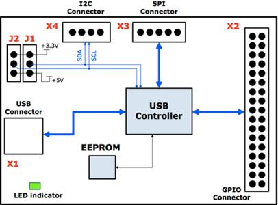 Miniboard I2C/SPI/GPIO USB Interface adapter